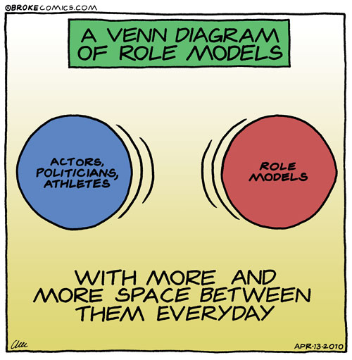 Role Model Diagram