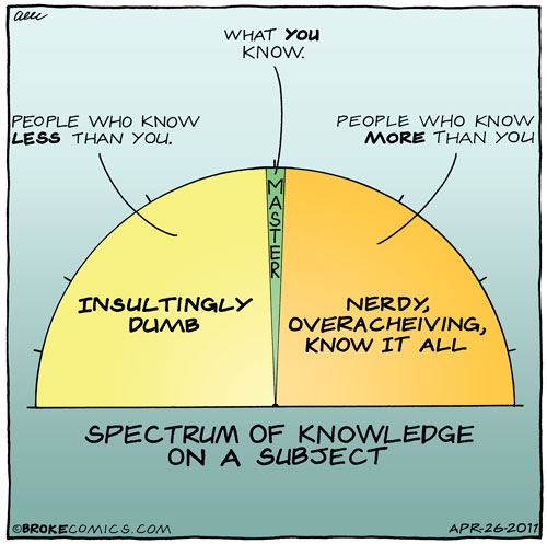Spectrum of Knowledge